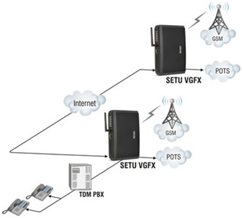 The Gateway using Peer-to-Peer Calls for VoIP